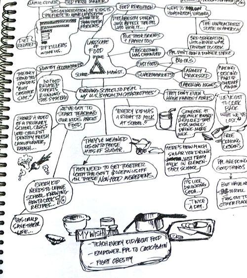 TED-mindmap